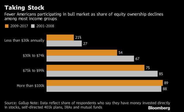 10%Stocks
