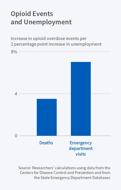 opioids and unemployment)
