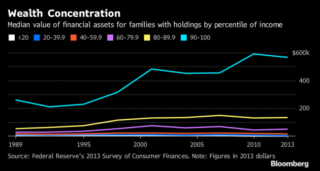WealthConcentration