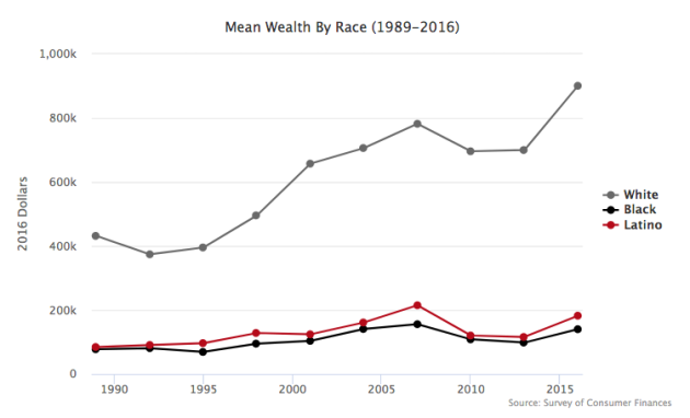Racial & Economic Inequality.png