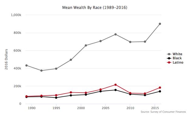 Racial & Economic Inequality.png