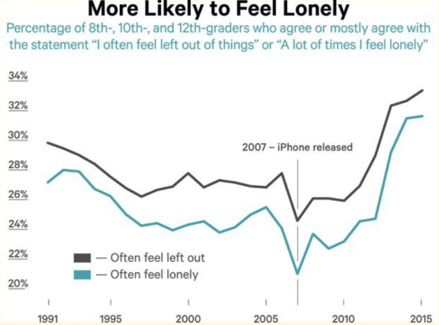 Smartphones&Loneliness