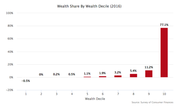 Wealth-Inequality-Extreme.png