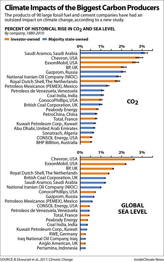 ClimateImpactBarCharts529px - Copy