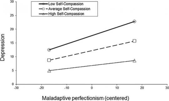 perfectionism-and-compassion